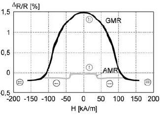 GMR和AMR在外加磁场下电阻率变化示意图