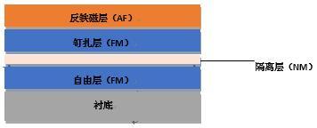 自旋阀GMR磁阻传感器基本结构