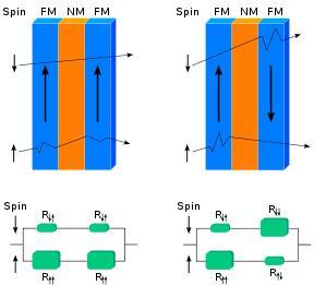 平行磁场和反平行磁场作用下的等效电路图