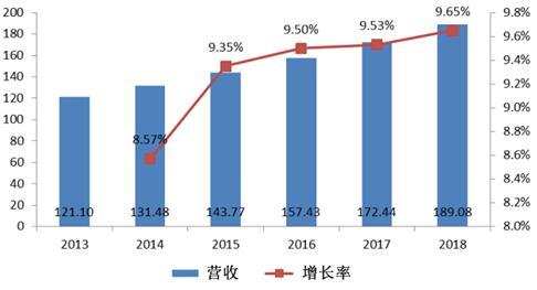 2013年~2018年全球GMR磁阻传感器市场规模及预测