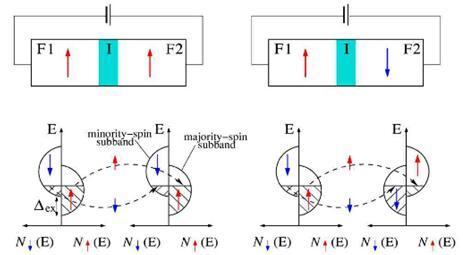 TMR磁化方向平行和反平行时的双电流模型