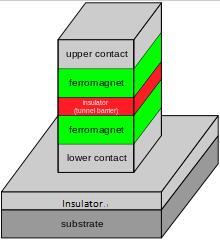 TMR磁阻传感器的结构