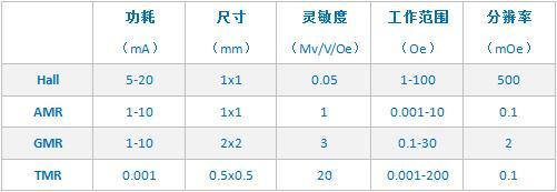 四种典型磁传感器的参数对比