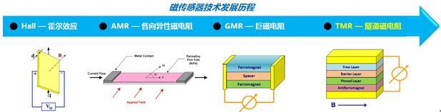磁传感器发展历程
