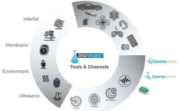 各种MEMS产品