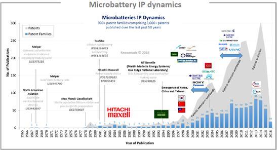 全球微型电池领域专利申请动态趋势