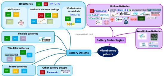 全球微型电池领域专利按电池技术和设计分类及其主要申请人