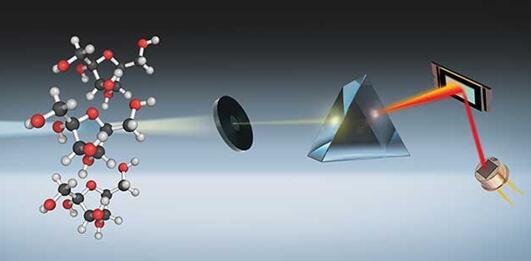 利用数字光处理技术的光谱仪工作示意图