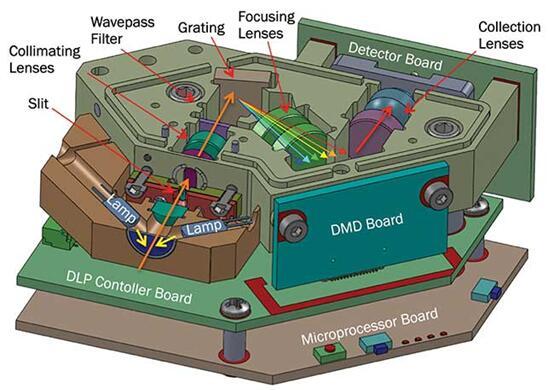 利用数字微镜器件和单点探测器的光谱仪光学引擎