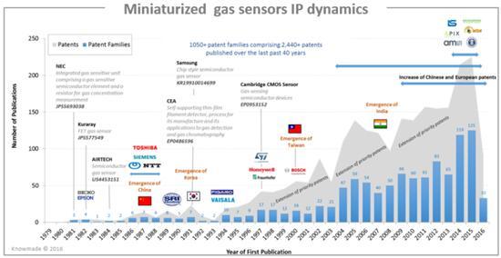 微型气体传感器专利申请趋势