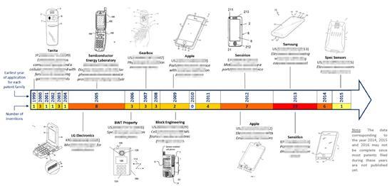气体传感器在手机中的应用专利