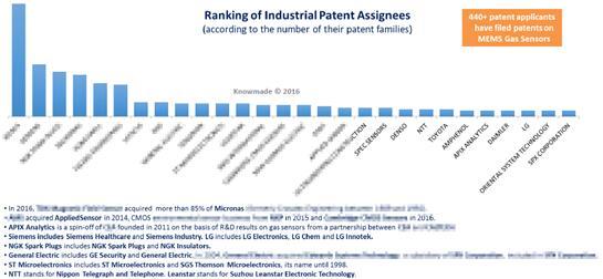 全球微型气体传感器专利申请人排名