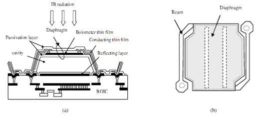 金属温度升高,电阻增加;半导体温度升高,电阻减小.