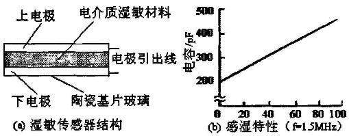 电容式湿敏传感器结构及特性