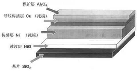 镍薄膜金属热电阻传感器结构示意图