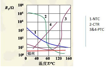 热敏电阻的电阻-温度特性