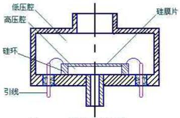 压阻式压力传感器结构示意图