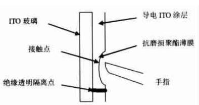 电阻式触摸屏结构示意图