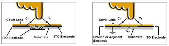 双面ITO投射电容触摸屏示意图单面ITO投射电容触摸屏示意图
