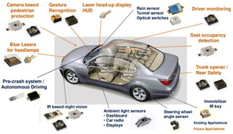 Osram基于红外和激光器的汽车应用