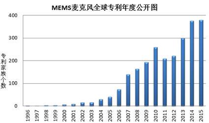 MEMS麦克风全球专利年度公开图
