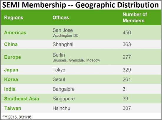 SEMI會員公司分佈按地區細分