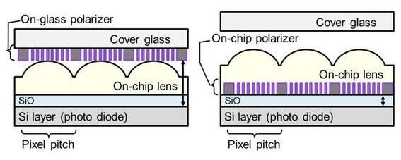 左:传统CMOS图像传感器 右:新型CMOS图像传感器原型