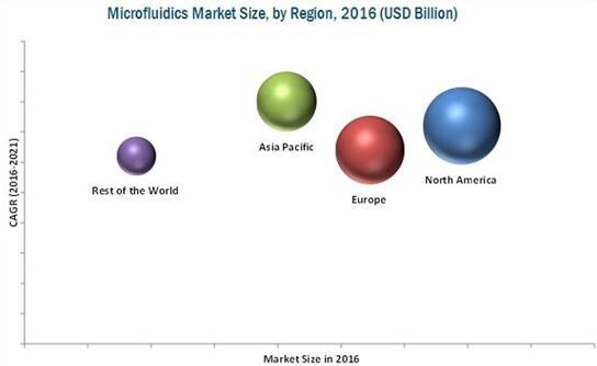 2016年全球微流控市场(按地区细分)