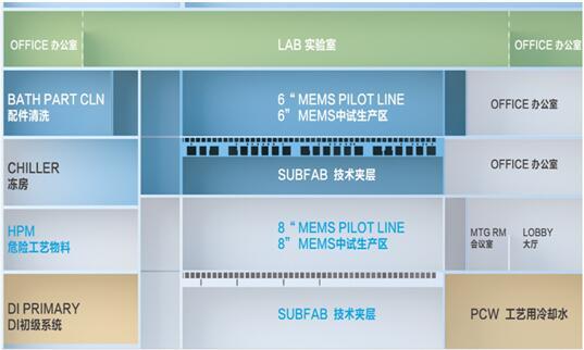 苏州MEMS中试平台平面展示图