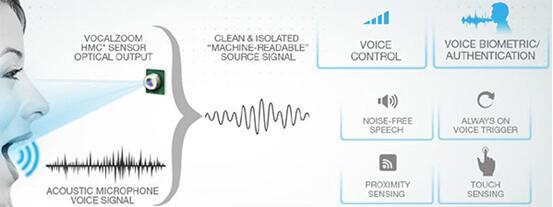 VocalZoom技術的應用