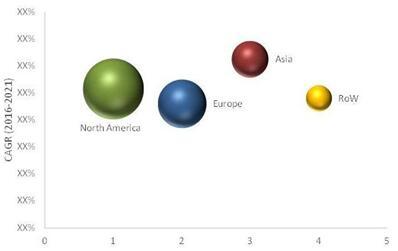 2016年全球血液筛查市场(按地区细分)