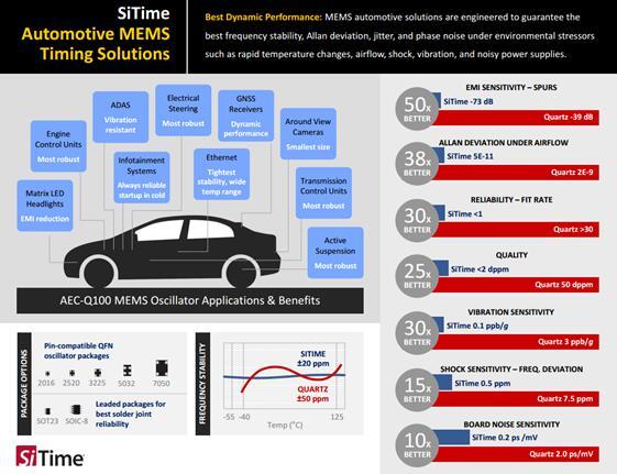 SiTime新款車規級振盪器實現30倍的可靠性優化