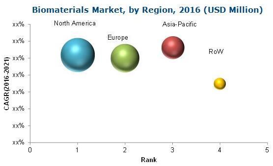 2016年全球生物材料市场(按地区细分)