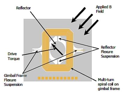 MEMS扫描镜结构