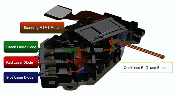 包含MEMS扫描镜和激光光源的扫描引擎子系统