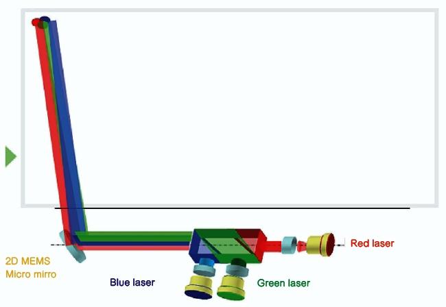 PicoP扫描技术的工作原理