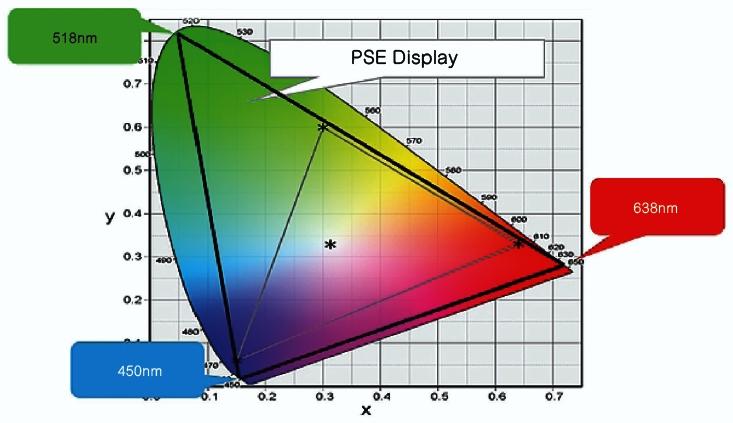 激光光源可以提供很宽的色域,并且能够产生鲜艳的色彩