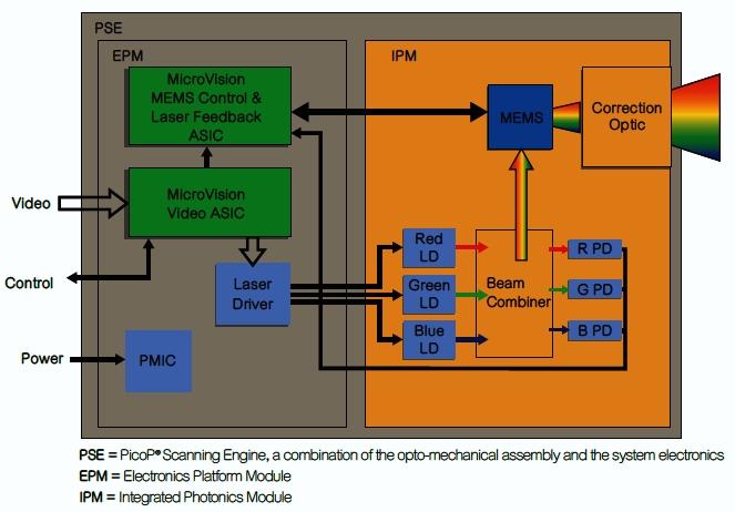 显示引擎与视频和MEMS驱动电路集成在一起。这种系统形成了PicoP扫描引擎