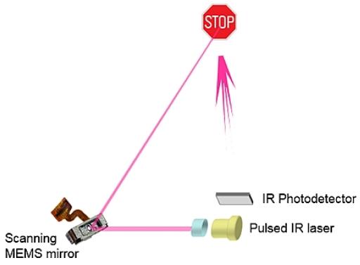 基于MEMS的扫描式激光雷达系统