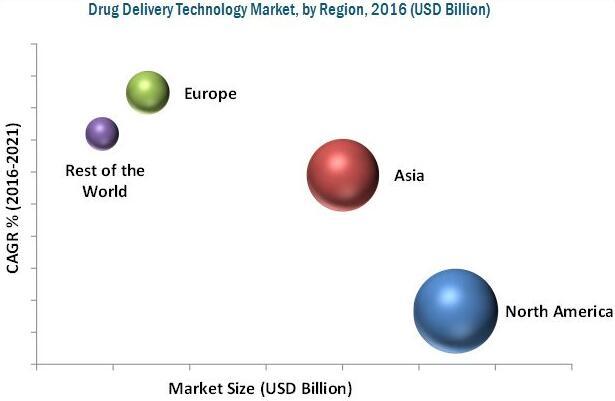 2016年全球药物输送技术市场(按地区细分)