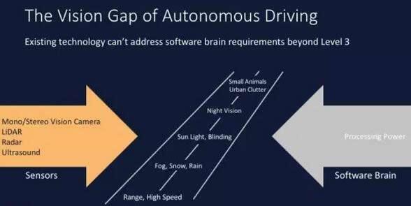 自动驾驶汽车的视觉解决方案尚不成熟