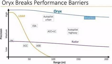 Oryx Vision的深度视觉解决方案突破性能障碍
