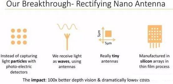 Oryx Vision的深度视觉解决方案采用纳米天线技术