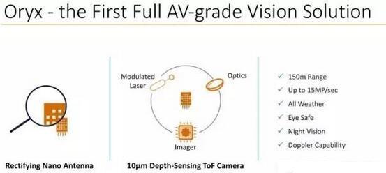 Oryx Vision的深度视觉解决方案满足自动驾驶汽车的需求