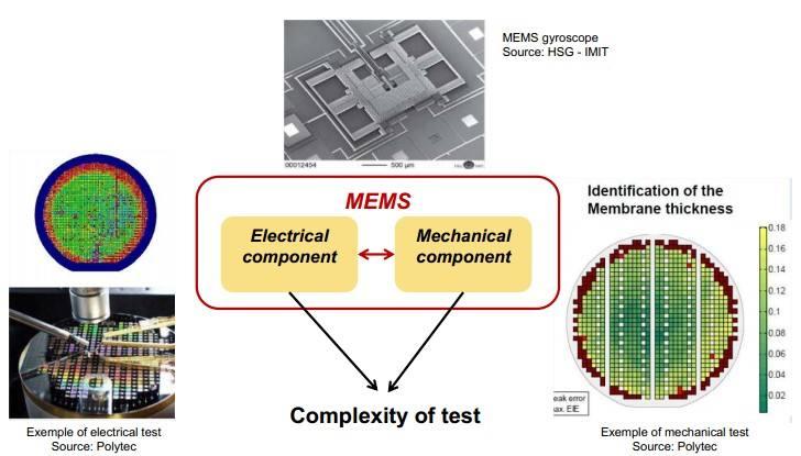 MEMS测试
