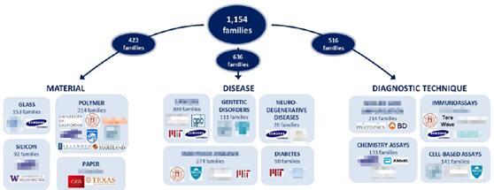 诊断应用微流控技术领域专利针对的技术问题
