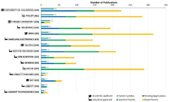 诊断应用微流控技术的主要申请人排名