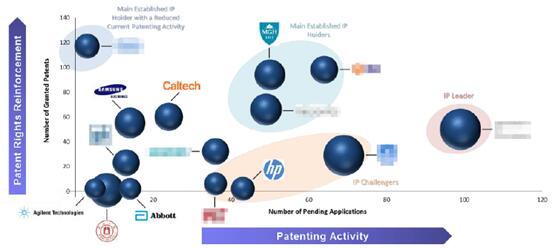 诊断应用微流控技术的主要专利申请人分析