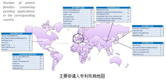 诊断应用微流控技术的主要申请人专利布局地图