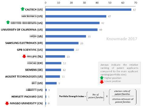 诊断应用微流控技术的专利强度指数分析